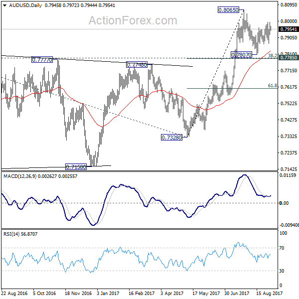 AUD/USD Daily Chart