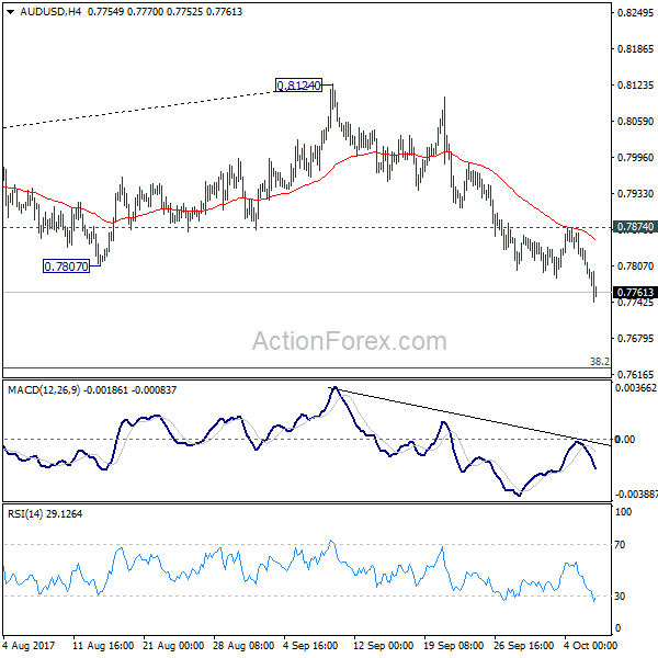 1 day ago· AUD/USD Forex Technical Analysis – October 2, Forecast Based on the early price action, the direction of the AUD/USD the rest of the session is likely to be determined by trader reaction to.