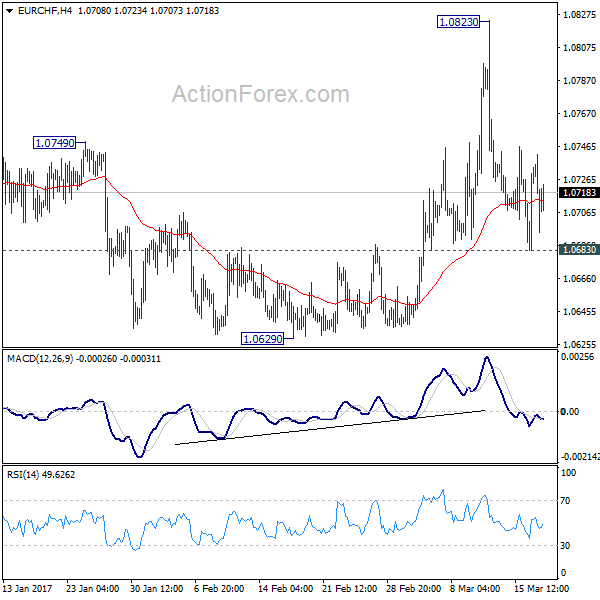 Eur chf action forex