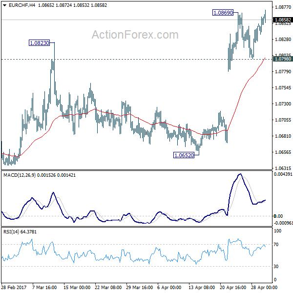Forex action bias
