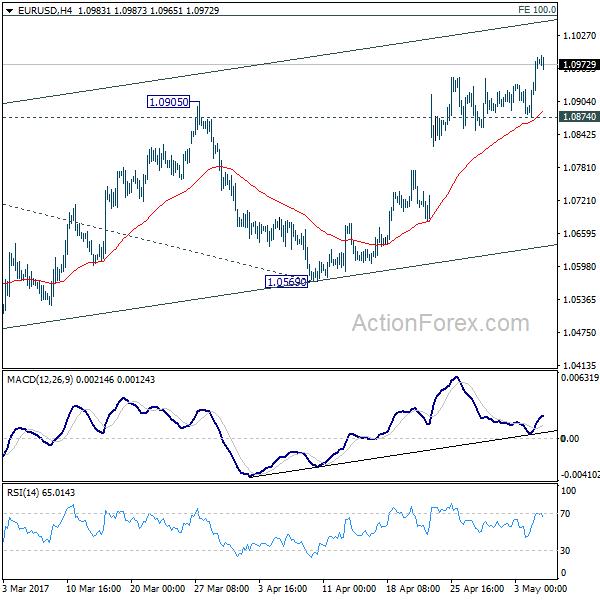 Forex market hours eur usd