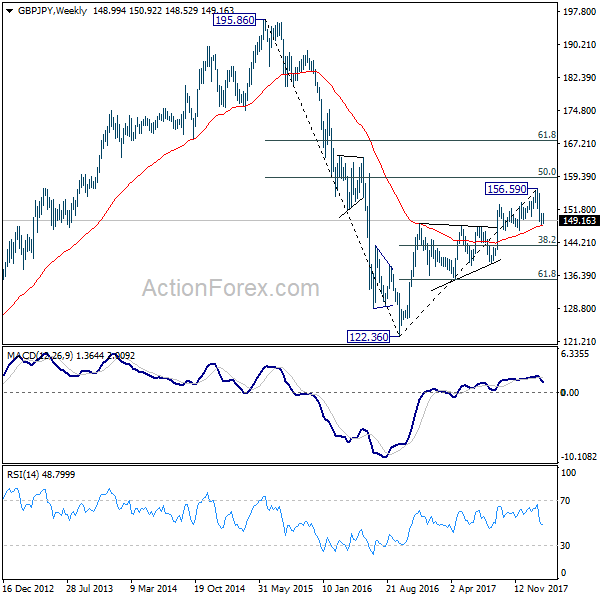 GBP/JPY Weekly Chart