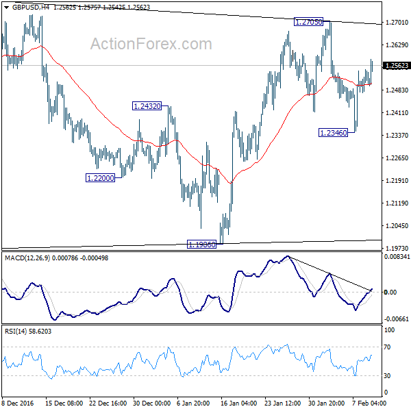 GBP/USD 4 Hours Chart