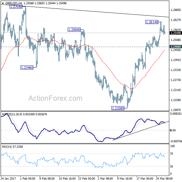 Gbp usd forecast action forex
