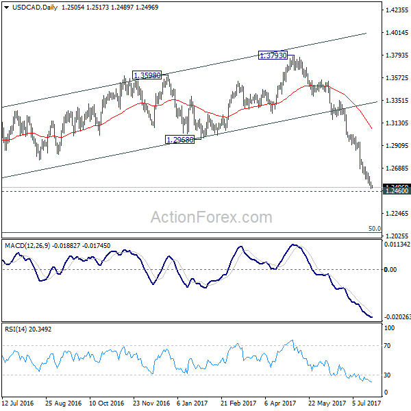 Forex cad outlook