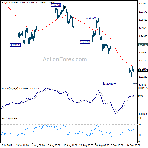 USD/CAD 4 Hours Chart