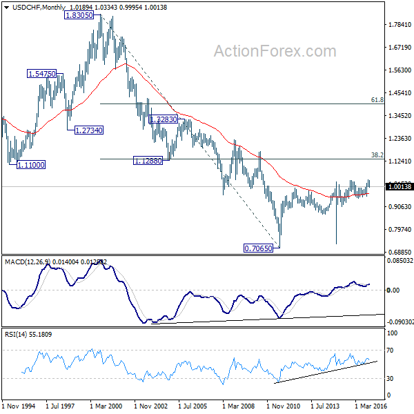 USD/CHF Monthly Chart