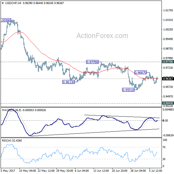 USD/CHF Weekly Chart