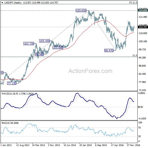 Usd jpy weekly outlook forex