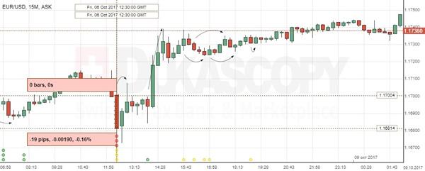eur/usd trading the us non-farm employment change come posso guadagnare soldi da casa in italy