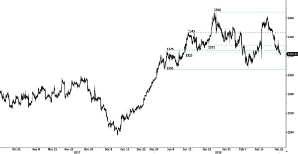 Gold forex trend