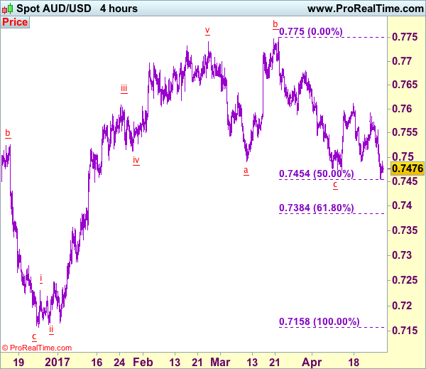 Action forex aud usd