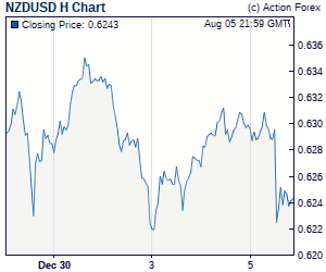 Gbp to aud live uk forex rate
