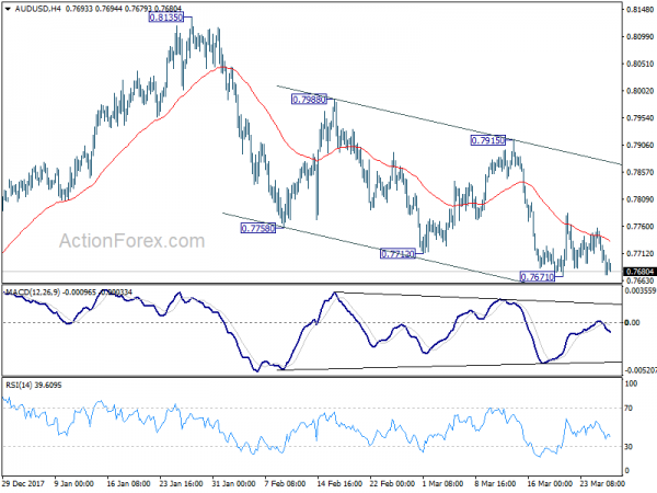 Aud forex rate