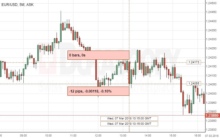eur/usd trading the us non-farm employment change compressione criptovaluta