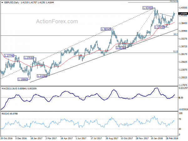 GBP/USD: Brexit-lead bearish trend firmly in place