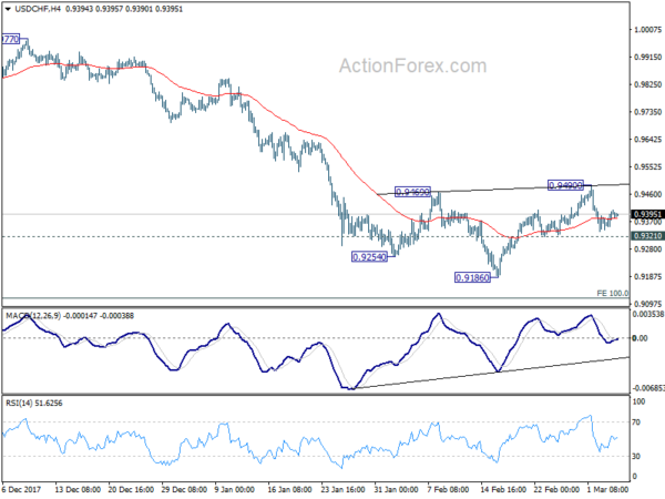 Usd chf forecast action forex