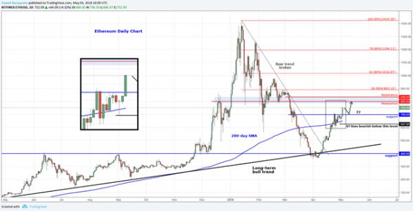 Ethereum Leads Crypto Upsurge As Stocks Slump   Action Forex