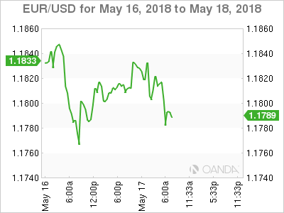 Dollar Consolidates Ahead Of Todays Event Risk Action Forex