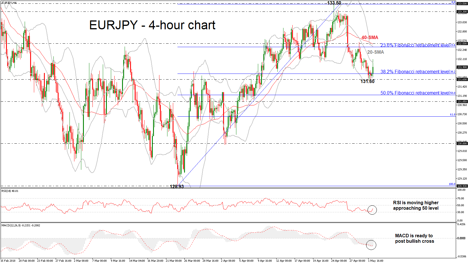 EURJPY Runs Above 38 2% Fibonacci Mark After Creating