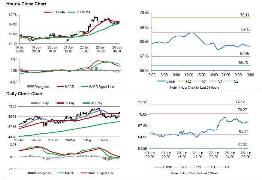 Crude Oil: Oil Trading Lower, Ahead Of API Weekly Crude Oil