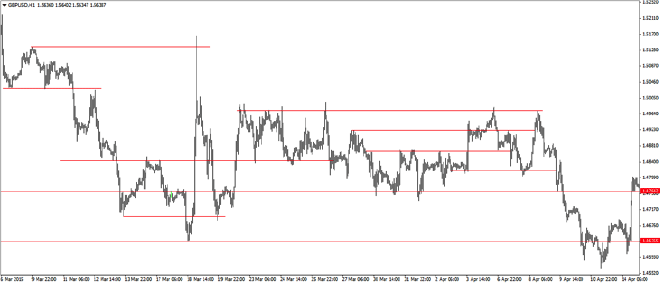 Key levels in forex