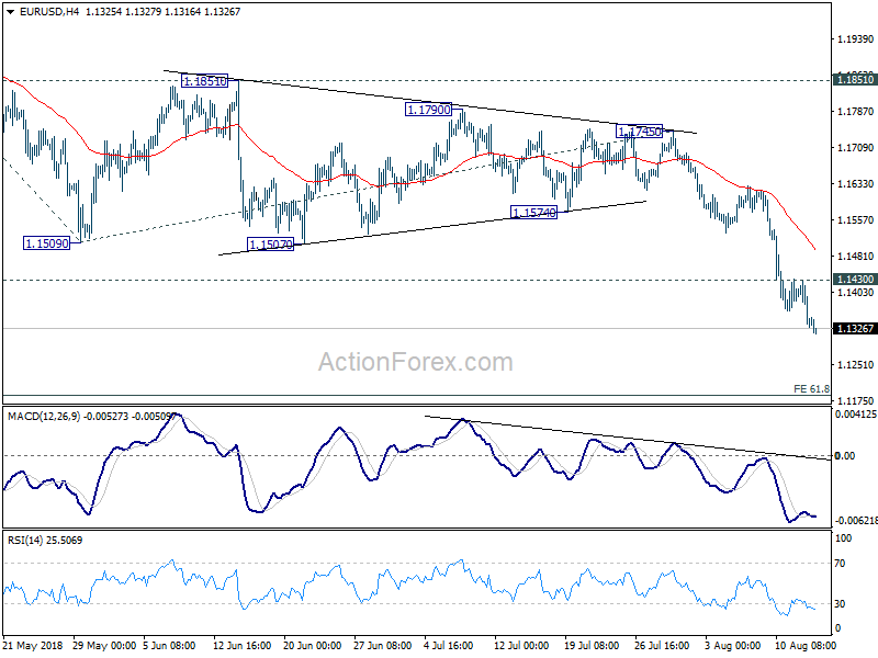 EUR USD Daily Outlook