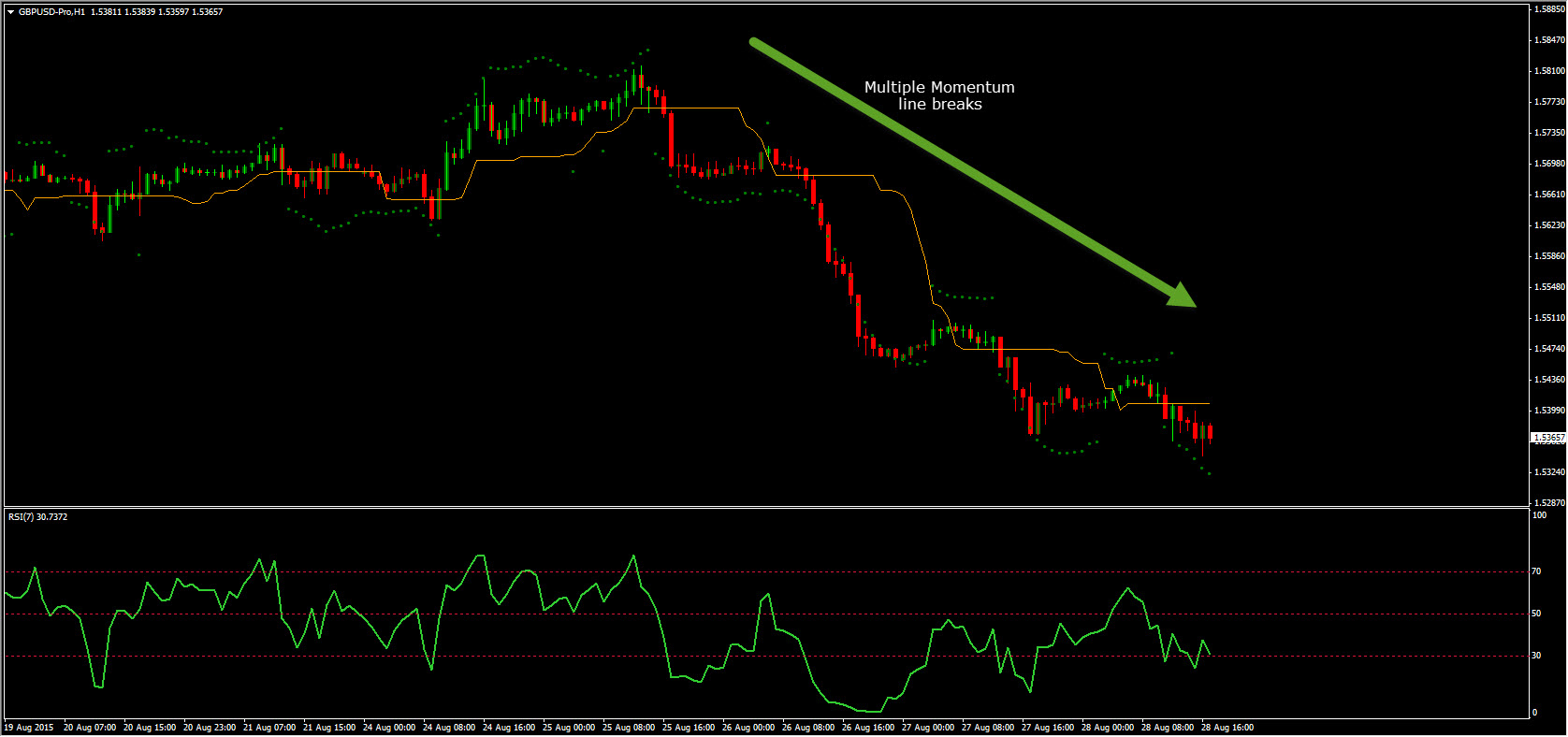 day trading forex strategy