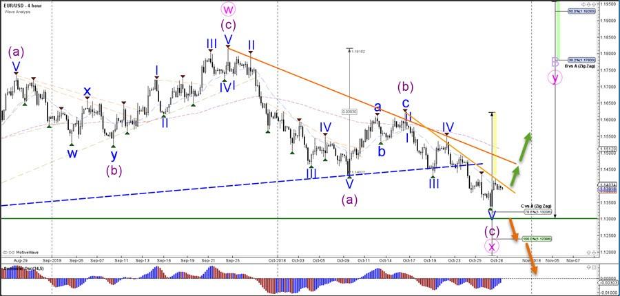 EUR USD Reversal Could Start Bullish ABC Zigzag