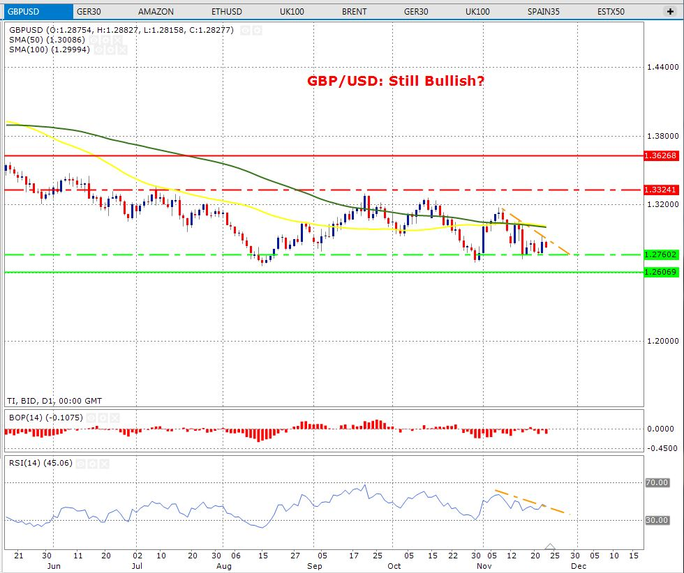 New Trend Could Emerge Sterling And Euro | Action Forex