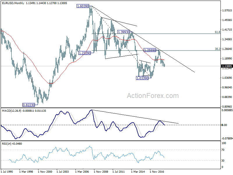 Eur/usd forex outlook