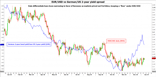 The Downside Of Resilience >> Ecb Minutes Next In Line As Rate Differentials Keep Euro Resilient