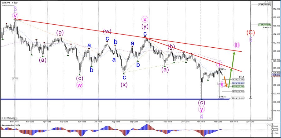 EUR/JPY Builds Bearish ABC Correction In Wave 2 | Action Forex