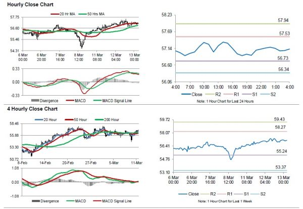 Free daily historical forex data