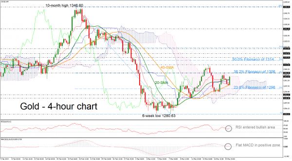 Gold Pares Some Losses, RSI Looks Slightly Bullish In Short