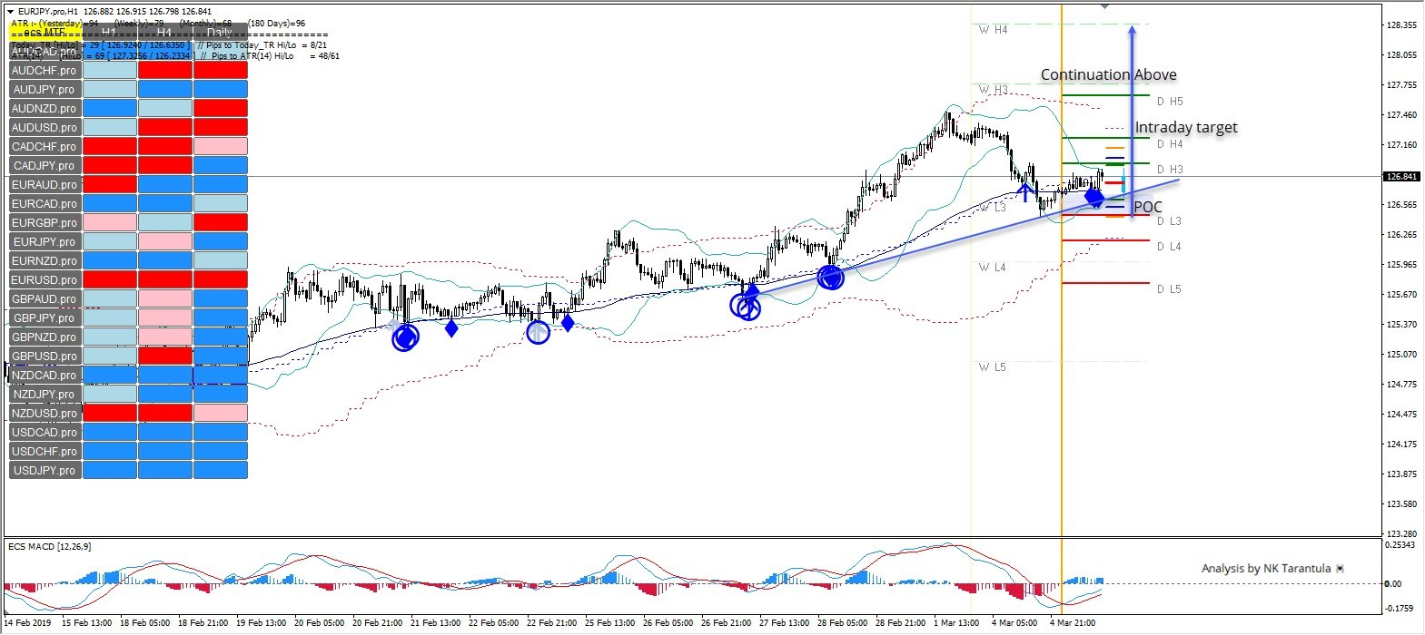Forex atr projection