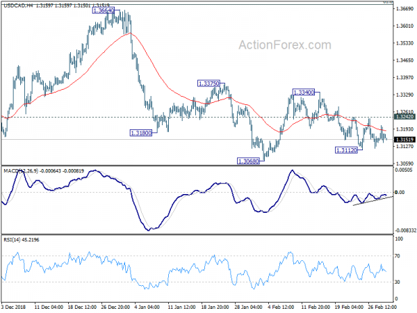 Usd cad forex outlook