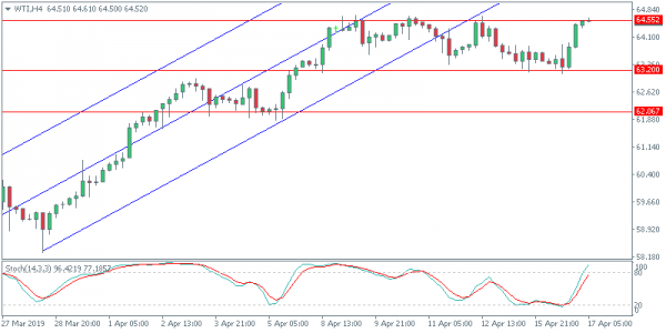 Oil Rebounds On Weekly API Draw | Action Forex