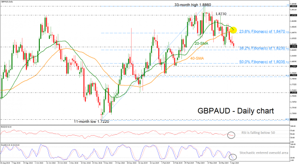 GBPAUD Slips Below Bearish Cross of Short-Term SMAs | Action