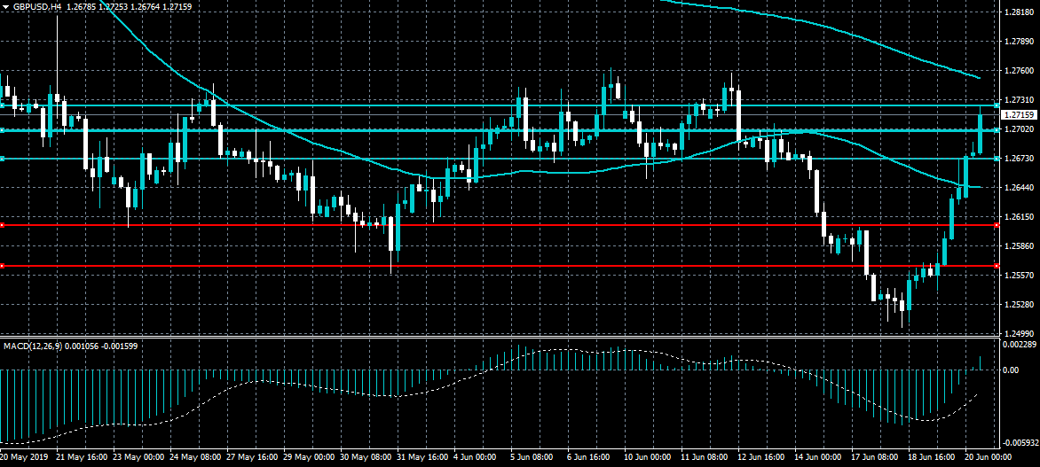 GBPUSD Awaiting BoE Decision | Action Forex