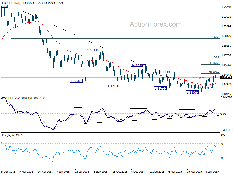 EUR/USD Forecast   Euro to Dollar Forecast - blogger.com
