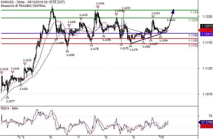 Eur Usd Supported By A Rising Trend Line Action Forex