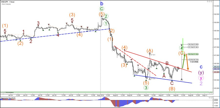 USD/JPY Builds ABC Flat Correction And Aims At 107 | Action