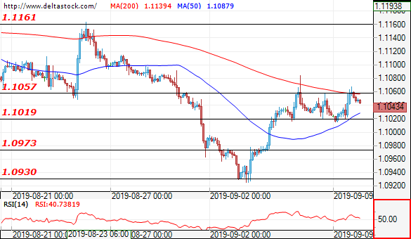 Forex Technical Analysis: EUR/USD, USD/JPY, GBP/USD   Action
