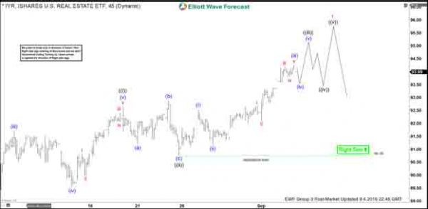 Elliott Wave View: IYR New All-Time-High In Sight | Action Forex