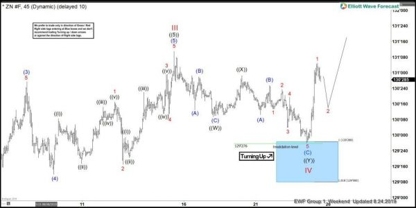 Buying Elliott Wave Dips In 10 Year T-Note Futures | Action