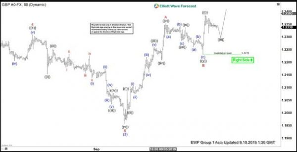 Elliott Wave View: Further Rally In GBP/USD In Zigzag