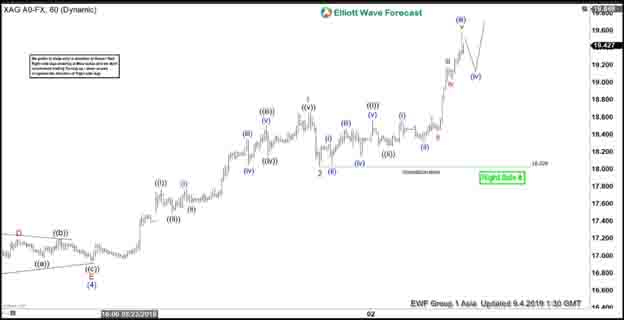 Elliott Wave View: How High Can Silver Go? | Action Forex