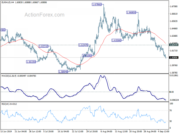 EURAUD Technical Analysis With Chart  Today's Outlook