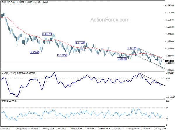 EURUSD Technical Analysis With Chart  Today's Forecast